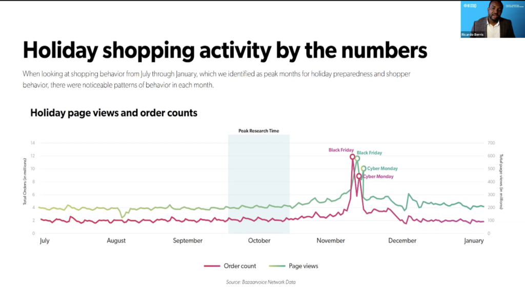 Holiday shopping activity by the numbers for small business marketing